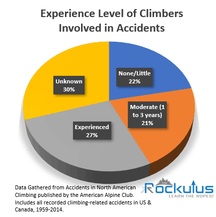 Experience Levels of Climbing Accidents